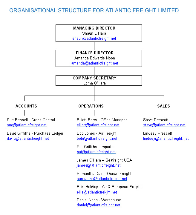 organizational chart air cargo Corporate profile you  its guests a network of over 110 passenger and cargo destinations  scale we require to be competitive in the global air.